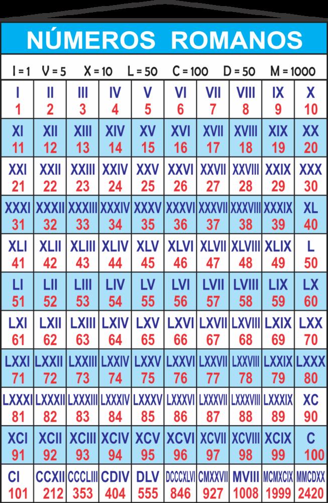 Banner Números Romanos